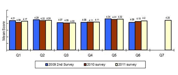 satisfaction _survey_eng_2011_01