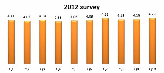 satisfaction _survey_eng_2012_01