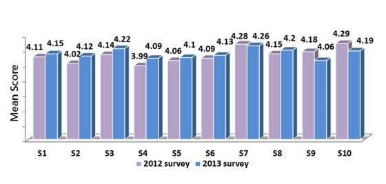 satisfaction _survey_eng_2013_01